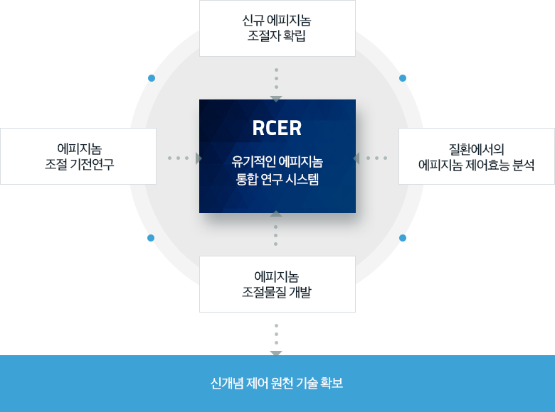 본 센터의 연구 시스템